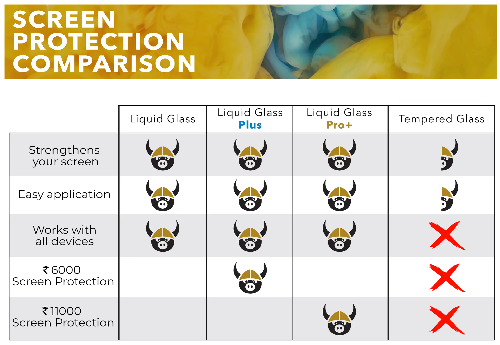 Comparison of Liquid Glass with Tempered Glass
